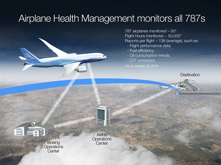 Aircraft Health Monitoring System