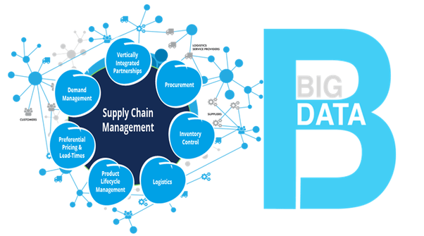 Supply Chain Big Data Analytics
