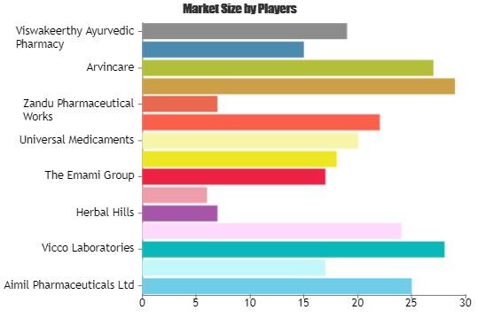 Ayurvedic Products Market