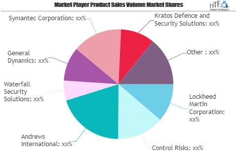 Oil and Gas Security Market