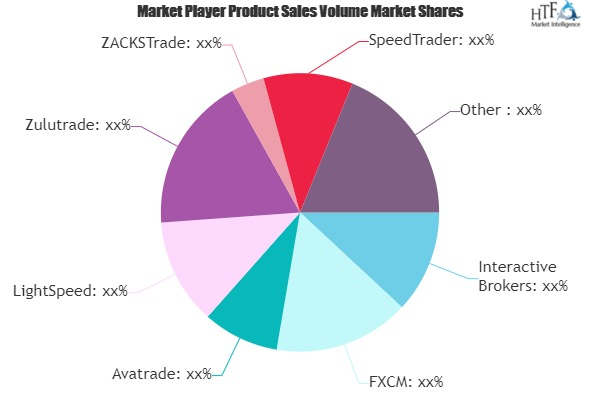 Day Trading Software Market