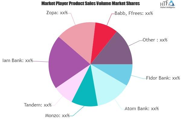 Digital-led Consumer Banking Market