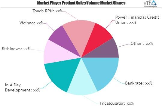 Financial Calculator App Market