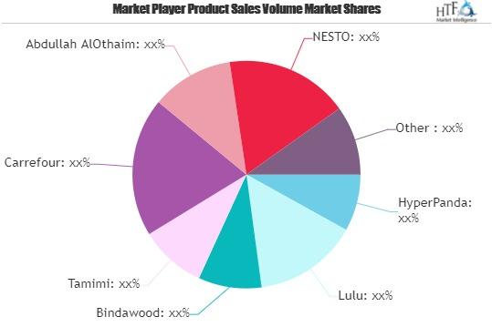 Grocery Retail Market
