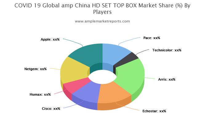 HD SETTOP BOX Market By Rising Trends