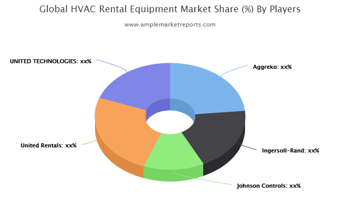 HVAC Rental Equipment Market Revolutionary Opportunities 2025