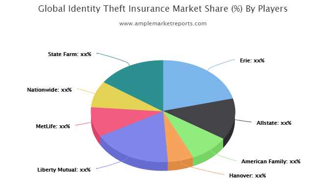 Identity Theft Insurance Market Upcoming Challenges And Future Forecast Till 2024