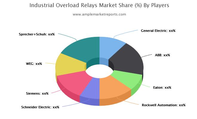 Industrial Overload Relays Market