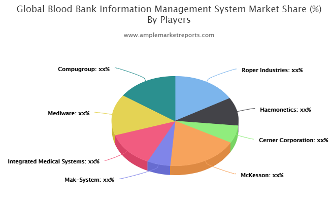 Blood Bank Information Management System Market Upcoming Challenges And Future Forecast Till 2024