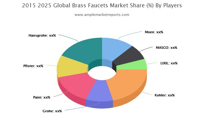 Europe Brass Faucets Revenue by Countries
