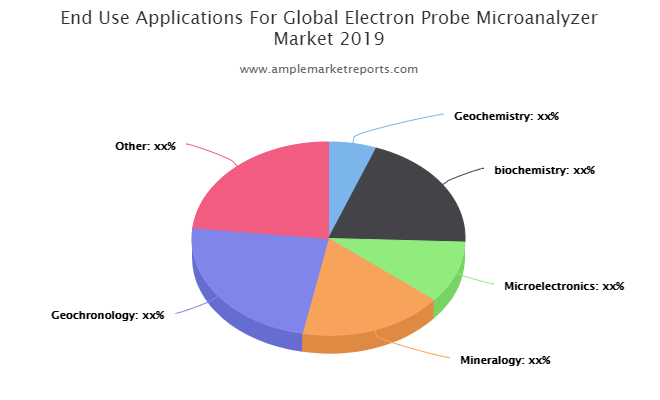 Electron Probe Microanalyzer (EPMA) Market Shares, Industry Strategies And Forecast By 2024