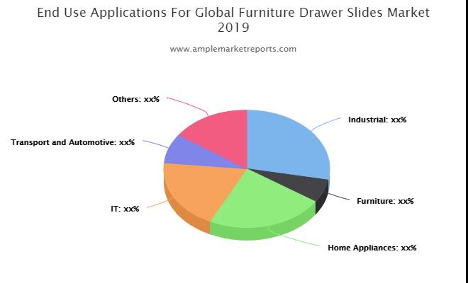 Furniture Drawer Slides Market Latest Report On Challenges 2025