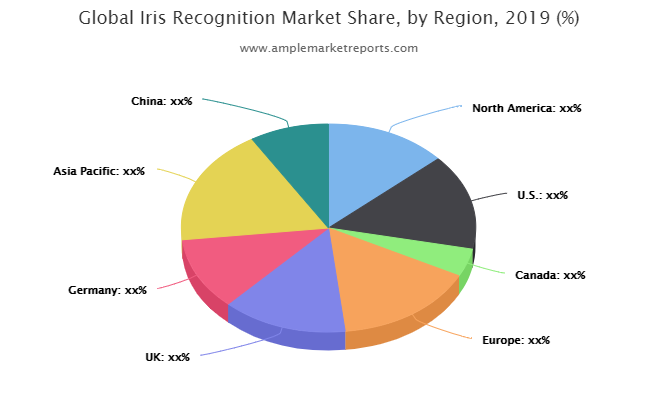 Prominent key players operating in the Global Iris Recognition Market