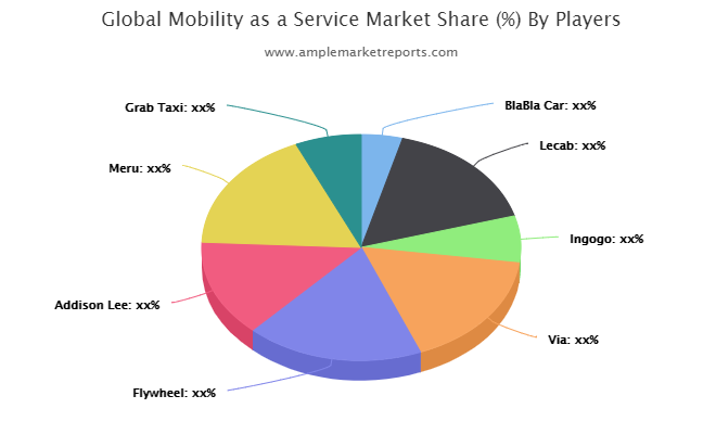 Mobility as a Service Market research described in a new market report