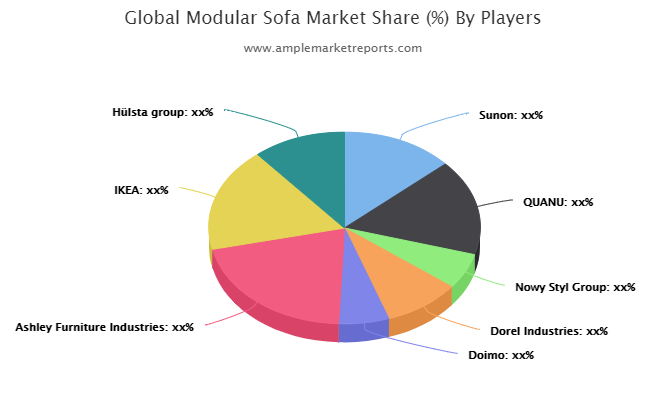 Modular Sofa Market By Rising Trends