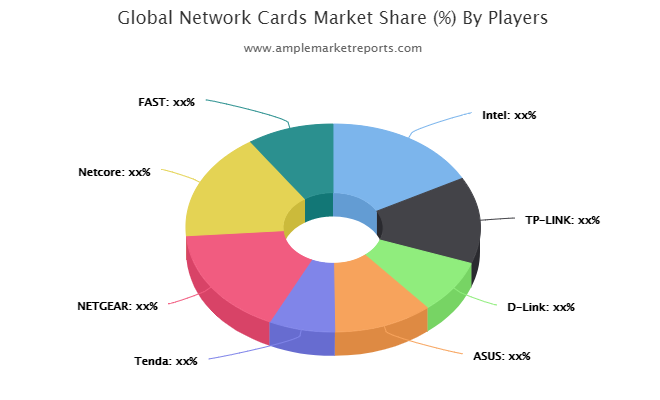 Network Cards market Segment by Application