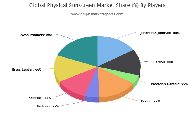Physical Sunscreen Research Provides Unique Insights and Extensive Analysis