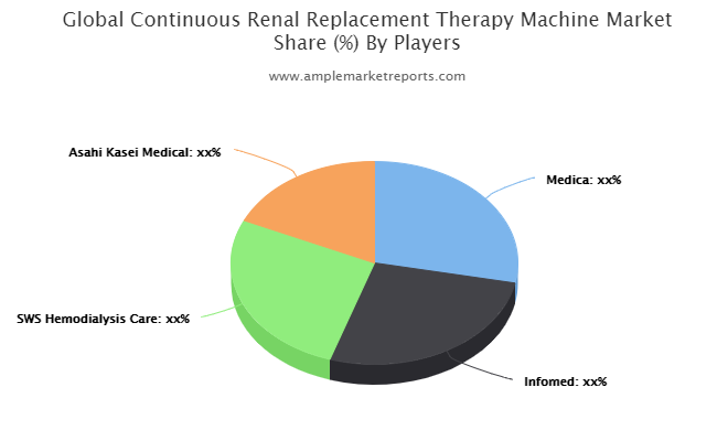 In-Depth Report on Continuous Renal Replacement Therapy (CRRT) Machine Market 2021