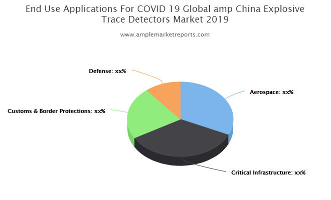 Quantitative analysis of the Explosive Trace Detectors market from 2020 to 2025
