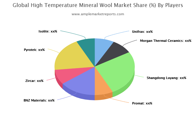 Prominent key players operating in the Global High Temperature Mineral Wool(HTMW) Market