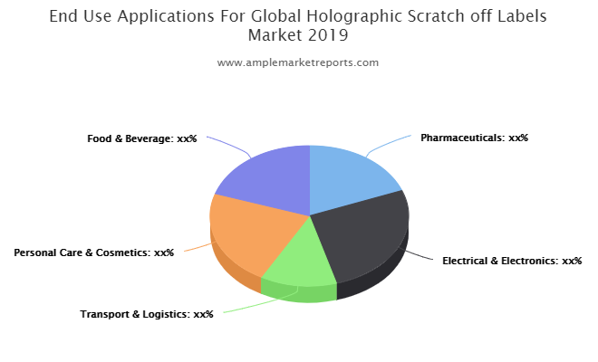 Current research: Holographic Scratch off Labels Market report