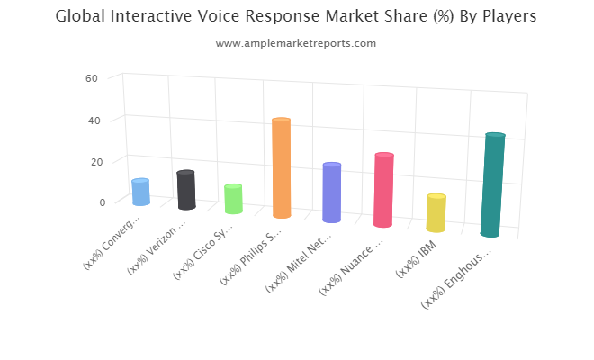 Global Interactive Voice Response (IVR) Market overview, growth prospect and Forecast