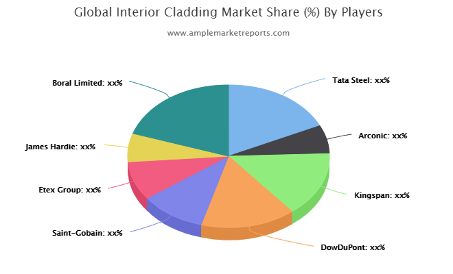 Quantitative analysis of the Interior Cladding market from 2020 to 2025