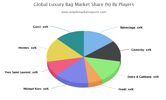 Luxury Bag Market forecast to 2025 discussed in a new market research report