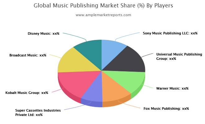 Music Publishing Market Outlook by Applications