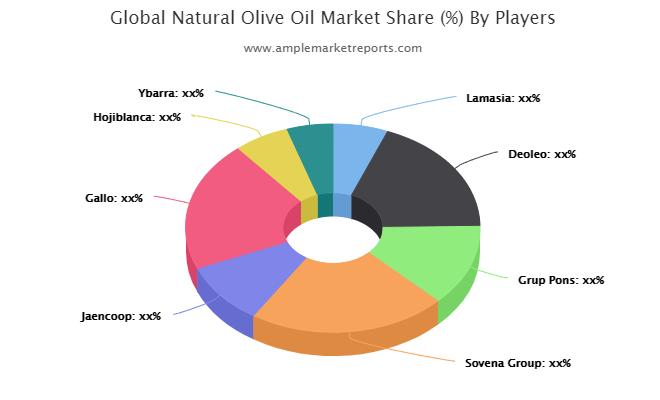 Market Overview of Natural Olive Oil Market