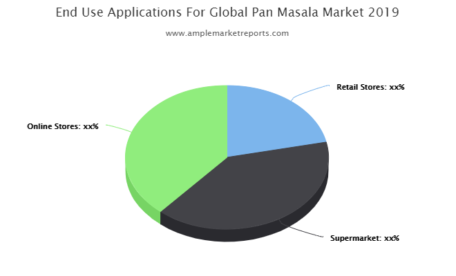 Updated Research Pan Masala Market Growth