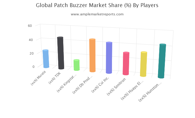 Up-To-Date research on Patch Buzzer Market 2021