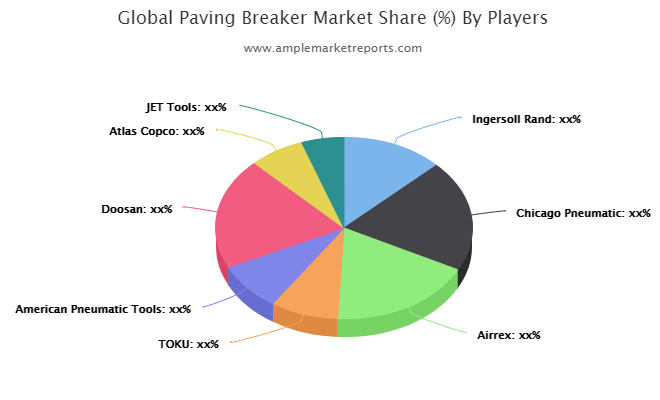 Updated Research Paving Breaker Market Growth