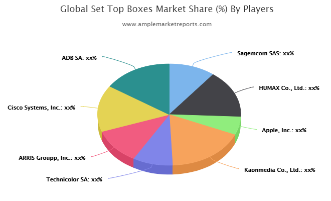 Set Top Boxes (Stb) Market Revolutionary Opportunities 2025