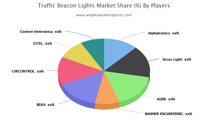 Latest Research Report on Traffic Beacon Lights Market 2021-2025