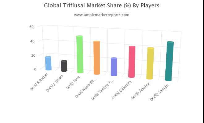 Triflusal Market exclusive data analysis reveals the key trends & market analysis