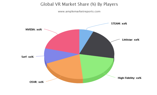 Current research: VR Market report