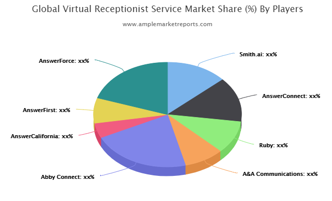 Market Overview of Virtual Receptionist Service Market