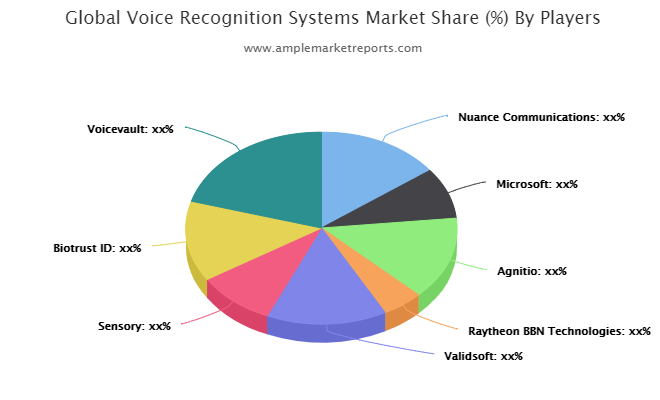 Asia-Pacific Voice Recognition Systems Revenue by Countries