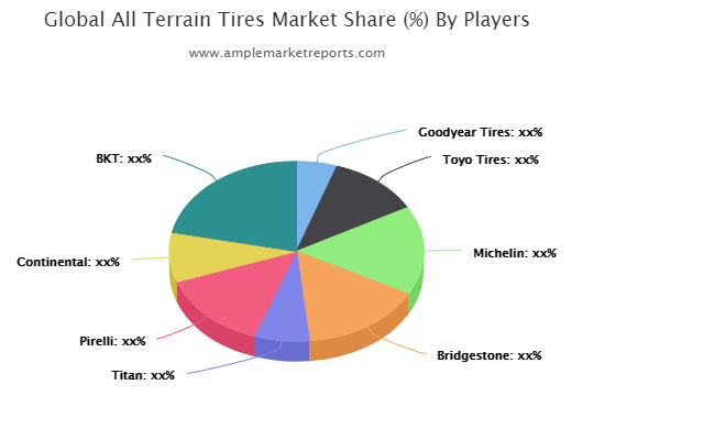 All Terrain Tires Market research described in a new market report
