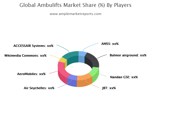 Market trends and outlook coupled with factors driving and restraining the growth of the Ambulifts market