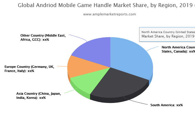 Andriod Mobile Game Handle market size in various regions with promising growth opportunities