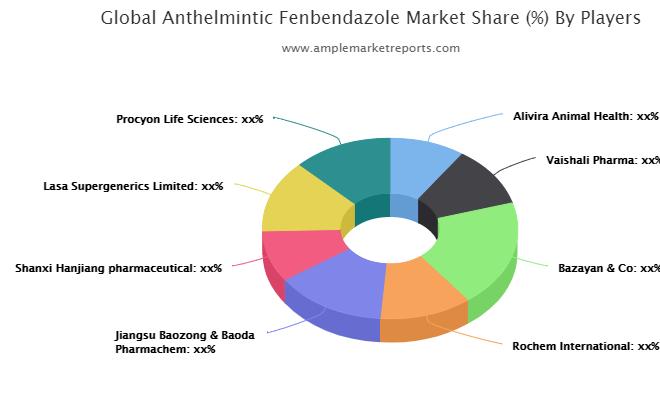Anthelmintic Fenbendazole Market Development, Current Status And Forecast