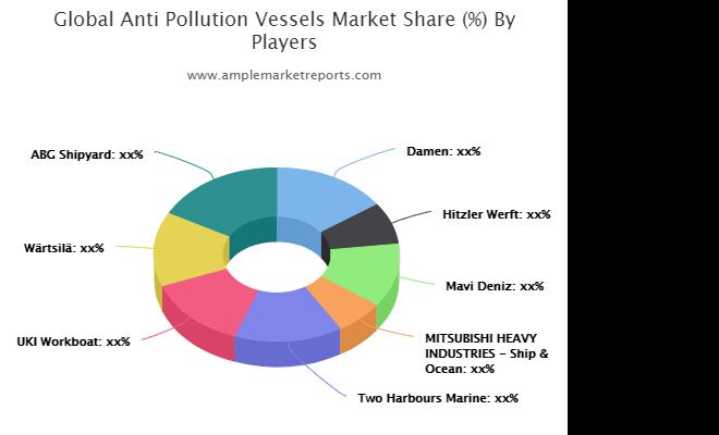 Anti Pollution Vessels Market Analysis 2021 with Damen, Hitzler Werft, Mavi Deniz, MITSUBISHI HEAVY INDUSTRIES - Ship & Ocean, Two Harbours Marine, UKI Workboat