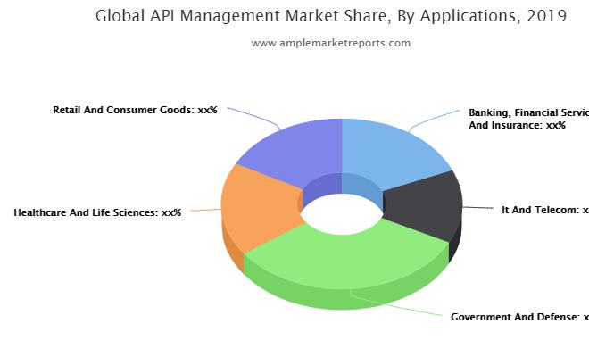 Growth report API Management Market outlook