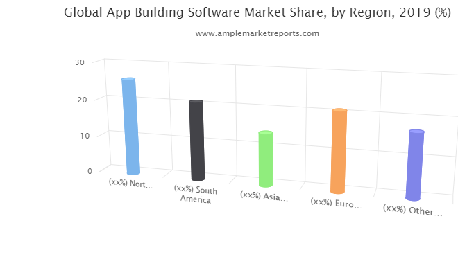 App Building Software Market Updated Research