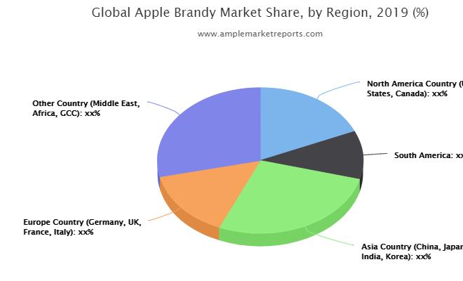 Apple Brandy Market Revolutionary Opportunities 2025
