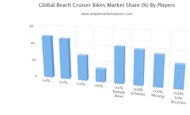 Beach Cruiser Bikes market Segment by Application