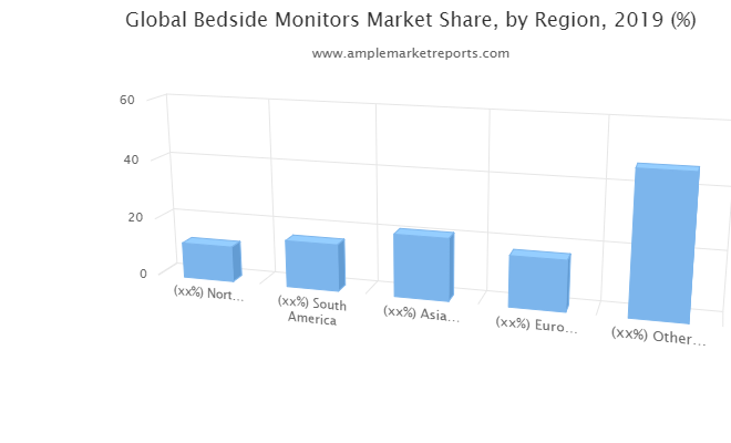 Bedside Monitors Market Updated forecast