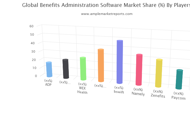 Benefits Administration Software market explored in latest research